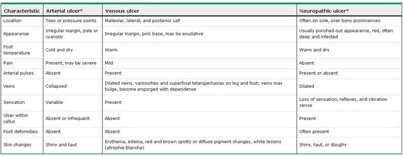 جدول 1. تشخیص افتراقی اولسرهای شریانی، وریدی و نوروتیک پا