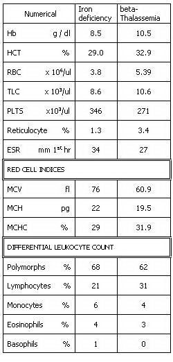 جدول 1. آنمی فقر آهن در مقایسه با تالاسمی مینور