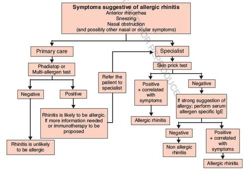 تابلوی 1. آلگوریتم تشخیصی رینیت آلرژیک
