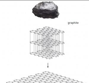 تصویر 2. گرافن از گرافیت: گرافیت مادهی پایهای است که در طبیعت یافت میشود. وقتی که ورقهای گرافیت از هم جدا میشوند گرافن ایجاد میشود. یک لوله از گرافن نانوتیوب کربن را شکل میدهد و جمع شدن آن باعث ایجاد توپ فوتبال کوچک به نام فولرن میشود.