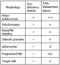 جدول 2. مرفولوژی گلبولهای قرمز در آنمی فقر آهن و تالاسمی مینور