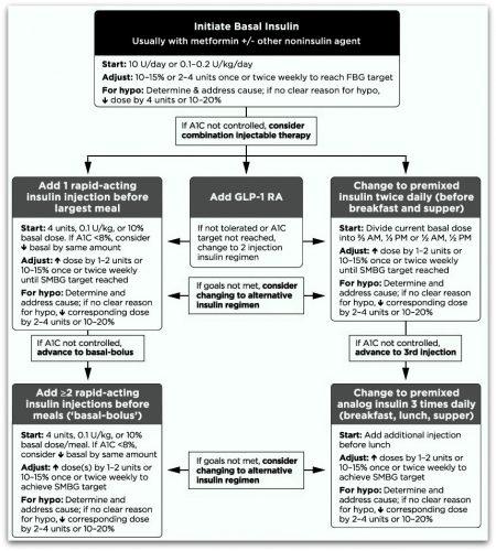 درمان تزریقی برای دیابت نوع ۲