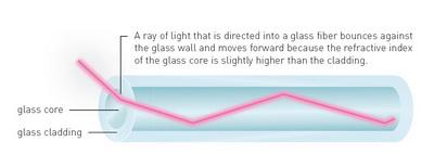 نمای کلی از فیبرهای نوری و عملکرد آن